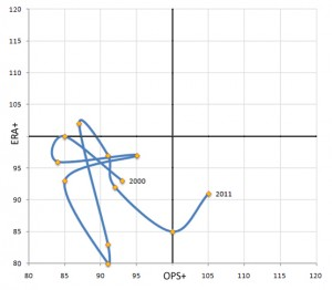 OPS+ & ERA+ SCATTER PLOT--2000s